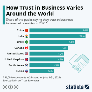 Infographic: How Trust In Business Varies Around The World | Statista