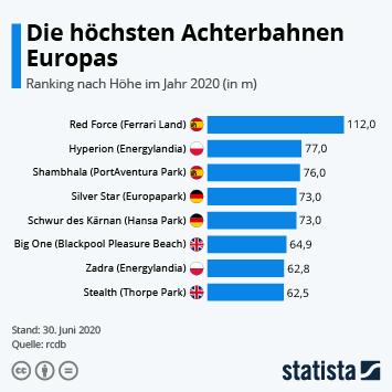 Das sind die höchsten Achterbahnen Europas