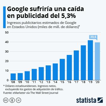 Enlace a La pandemia podría frenar los ingresos publicitarios de Google Infografía