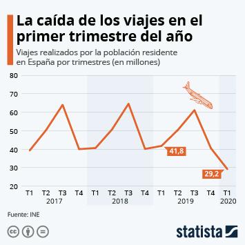 Infografía: Los viajes disminuyen un 30,2% en el primer trimestre de 2020 | Statista