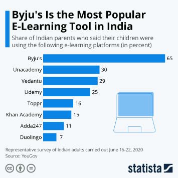 Link to Byju's Is the Most Popular E-Learning Platform in India Infographic