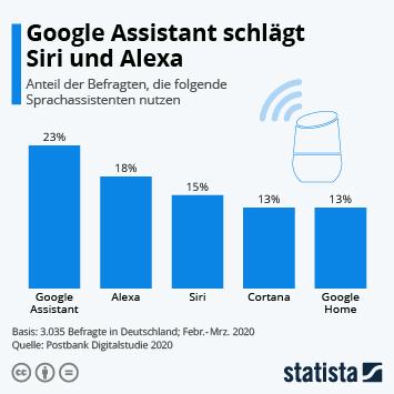 Google Assistant schlägt Siri und Alexa