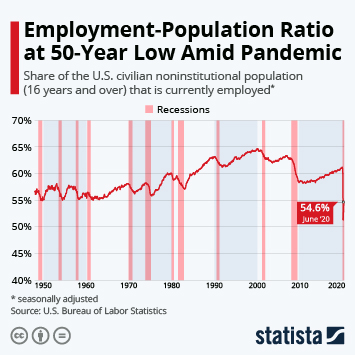 Employment-Population Ratio Drops to Historic Low