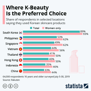 Infographic - Where K-Beauty Is the Preferred Choice