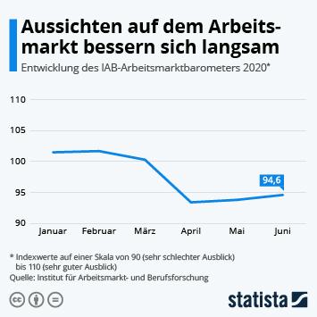 Infografik: Aussichten auf dem Arbeitsmarkt bessern sich langsam | Statista