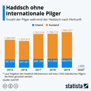 Infografik: Haddsch ohne internationale Pilger | Statista