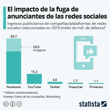 Infografía - Facebook, quien tiene más que perder en el boicot publicitario a las redes sociales