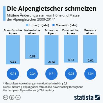 Die Alpengletscher schmelzen