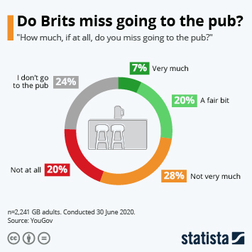 Infographic: Do Brits miss going to the pub? | Statista