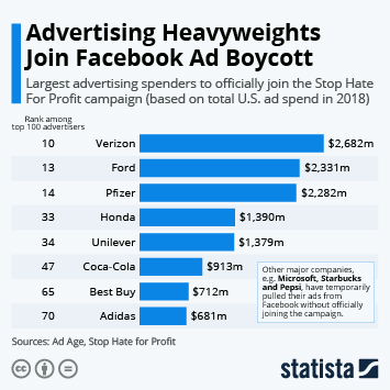 Infographic - Advertising Heavyweights Join Facebook Ad Boycott