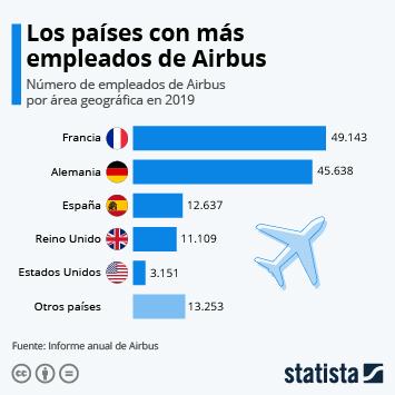 Impacto socioeconómico del coronavirus (COVID-19) en España Infografía - Los despidos de Airbus por el impacto de la crisis del coronavirus