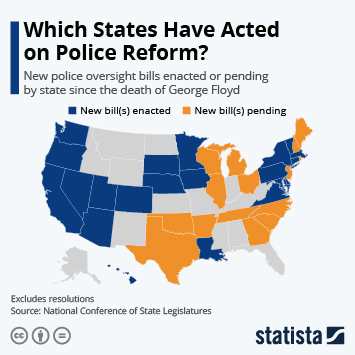 Which States Have Acted on Police Reform