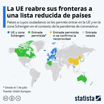 Infografía: La UE reabre sus fronteras a un número reducido de países | Statista