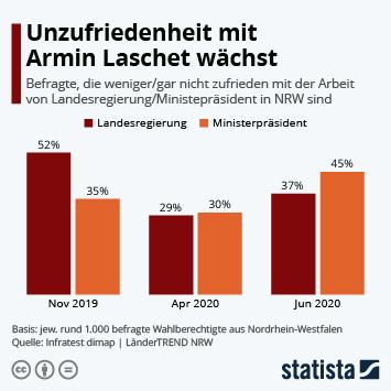 Link zu Unzufriedenheit mit Armin Laschet wächst Infografik