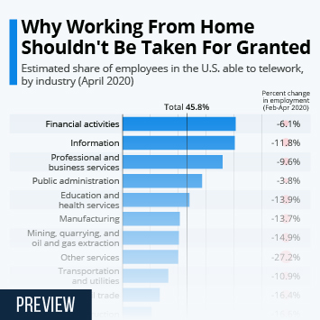 Infographic: Why Working From Home Shouldn't Be Taken For Granted | Statista