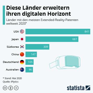 Infografik: Diese Länder erweitern ihren Horizont | Statista
