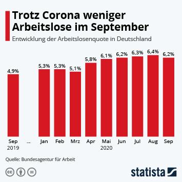 Infografik: Arbeitslosigkeit in Deutschland gestiegen | Statista