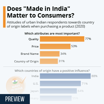 """Infographic - Does """"Made in India"""" Matter to Consumers?"""
