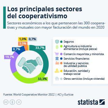 Infografía: ¿En qué sectores operan las cooperativas más grandes del mundo? | Statista