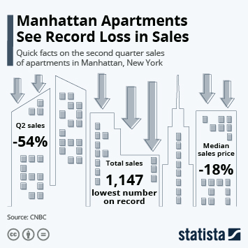 Link to Manhattan Apartments See Record Loss in Sales Infographic