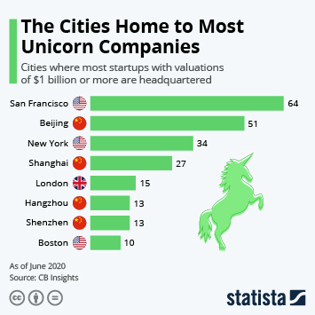 Unicorns worldwide  Infographic - The Cities Home to Most Unicorn Companies