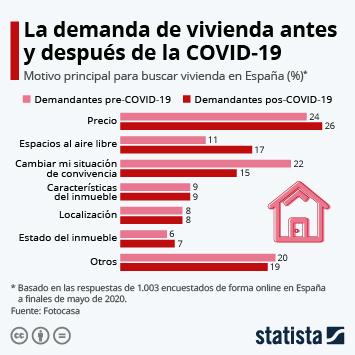 Infografía - ¿Qué motiva a los españoles a comprar una vivienda tras el coronavirus?