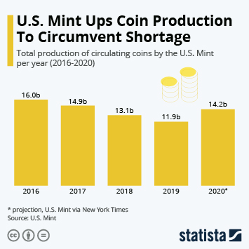 Link to U.S. Mint Ups Coin Production to Circumvent Shortage Infographic