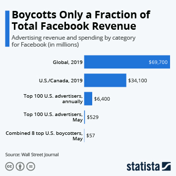 Infographic: Boycotts Only a Fraction of Total Facebook Revenue | Statista
