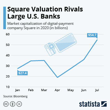 Square Infographic - Square Valuation Rivals Large U.S. Banks