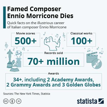 Infographic - Famed Composer Ennio Morricone Dies