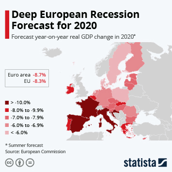Infographic: Deep European Recession Forecast for 2020 | Statista
