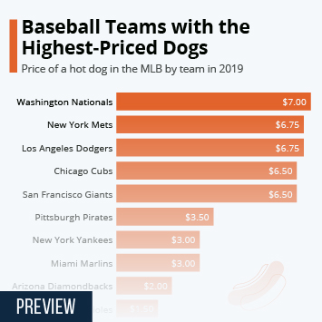 Baseball Teams with the Highest-Priced Dogs
