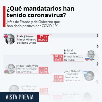 Infografía: ¿Qué presidentes y primeros ministros han dado positivo por COVID-19? | Statista