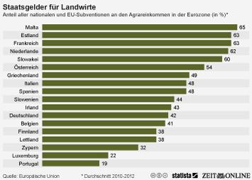 Link zu Staatsgelder für Landwirte Infografik