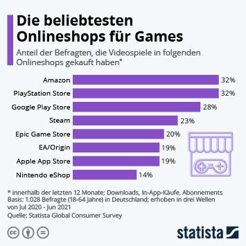 Infografik: Die beliebtesten Onlineshops für Videospiele | Statista