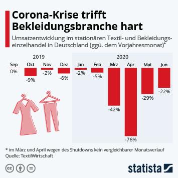Corona-Krise trifft Bekleidungsbranche hart