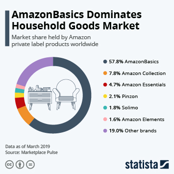 Infographic - Amazon Celebrates Top Cloud Platform