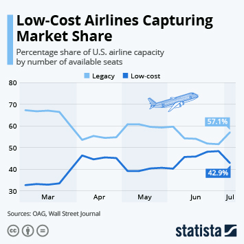 Infographic: Low-Cost Airlines Capturing Market Share | Statista