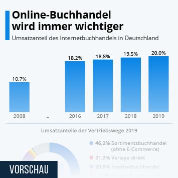 Infografik: Online-Buchhandel wird immer wichtiger | Statista