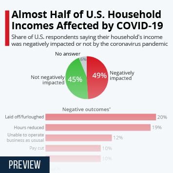Infographic: Almost Half of U.S. Household Incomes Affected by COVID-19 | Statista
