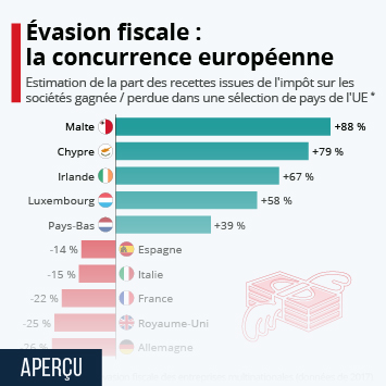 Infographie: La concurrence fiscale en Europe | Statista