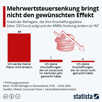 Infografik: Mehrwertsteuersenkung bringt nicht den gewünschten Effekt | Statista
