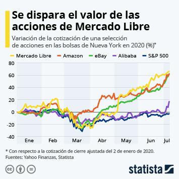 Infografía: Mercado Libre ya vale más de 50.000 millones de dólares | Statista