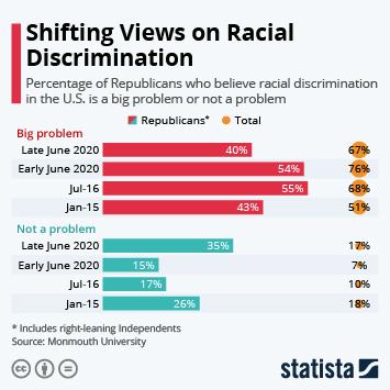Shifting Views on Racial Discrimination