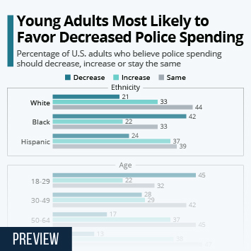 Infographic: Young Adults Most Likely to Favor Decreased Police Spending | Statista