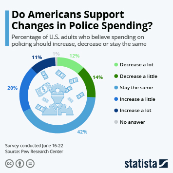 Infographic: Do Americans Support Changes in Police Spending?   Statista