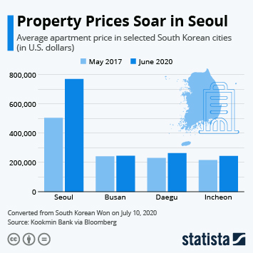 Infographic: Property Prices Soar in Seoul | Statista