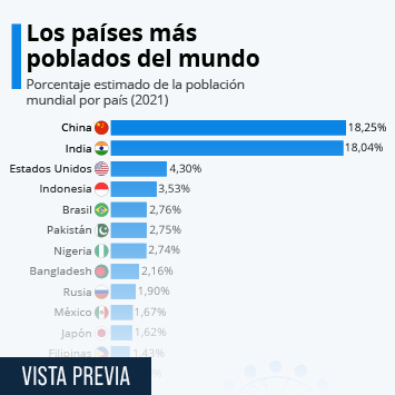 Infografía - Los países más poblados del mundo