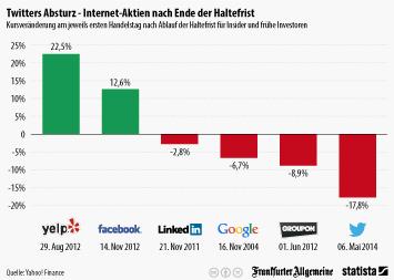 Infografik: Twitters Absturz - Internet-Aktien nach Ende der Haltefrist | Statista