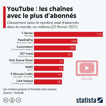 Infographie: YouTube : les chaînes avec le plus d'abonnés | Statista
